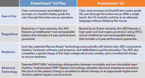 Powerheart® G3 Plus - Powerheart® G5